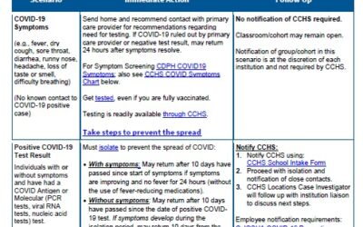 Important Guidance for Child Care Providers for Suspected or Confirmed COVID-19 Cases💡